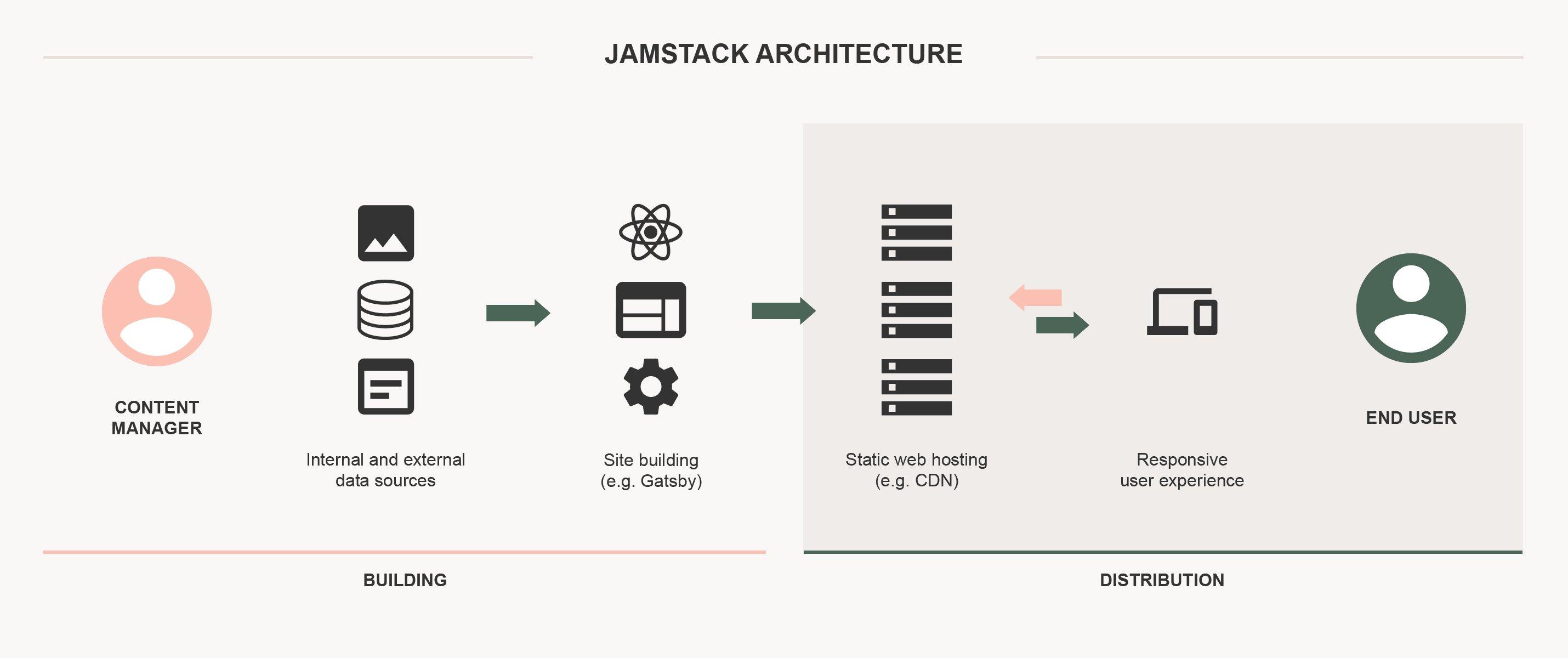 architecture-jamstack@2x