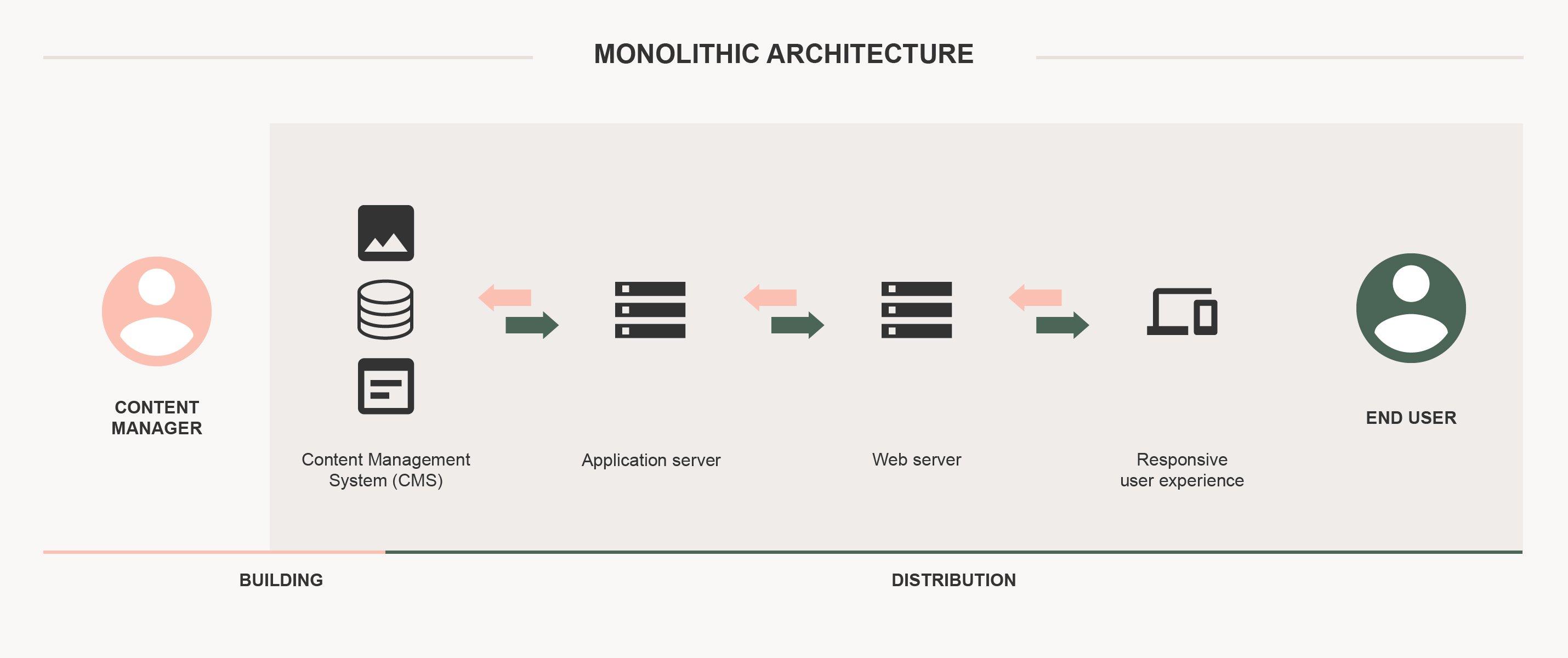 architecture-monolithic@2x